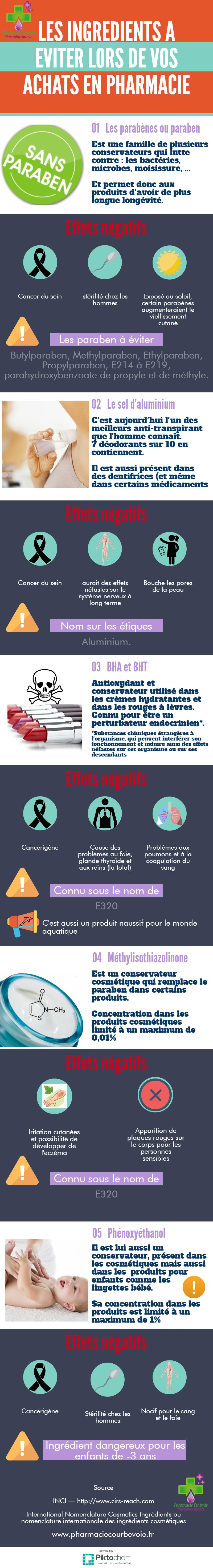 ingredients-dangereux-sante-toxique