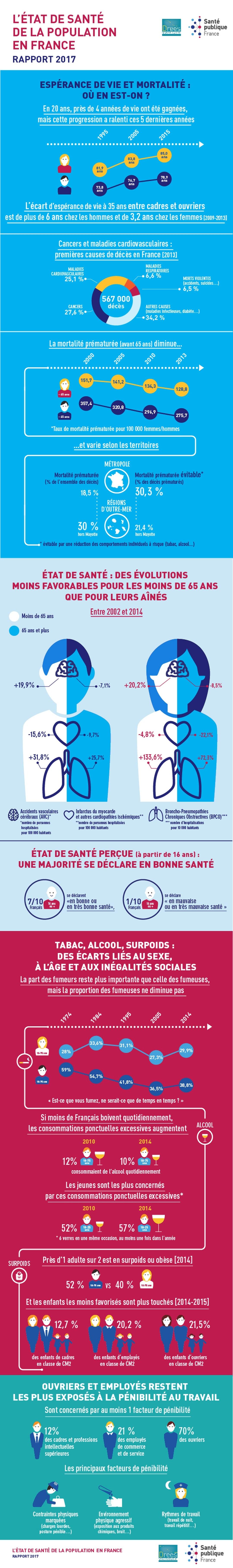 sante-population-France-chiffres