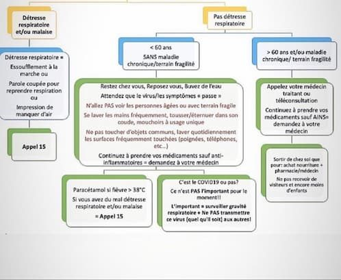 coronavirus idées reçues